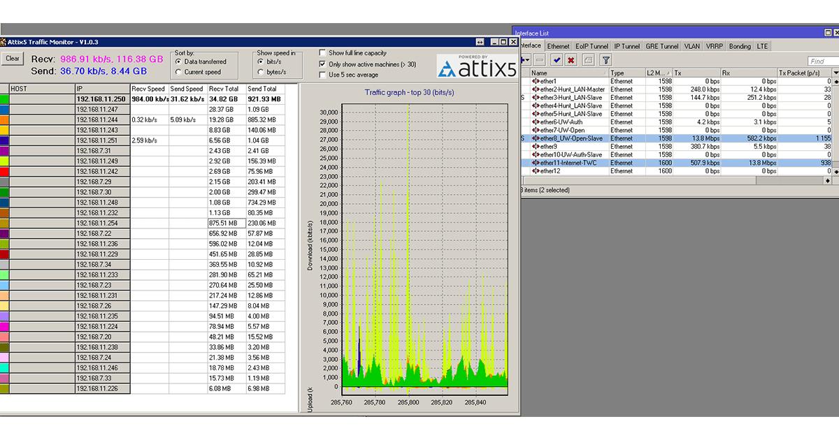 Bandwidth usage meter